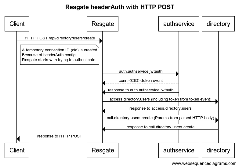 Resgate headerAuth with HTTP POST