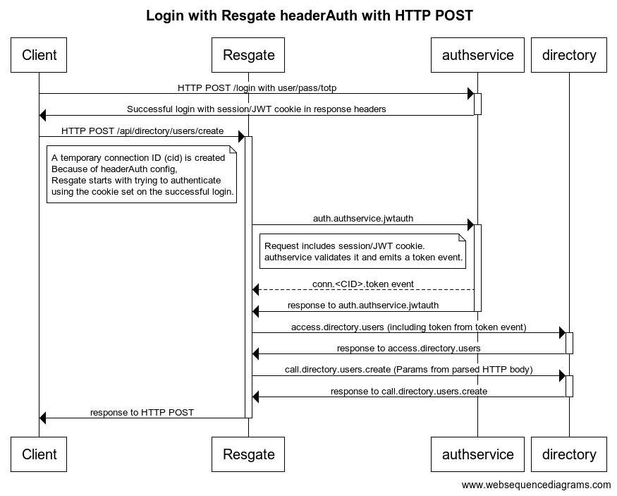 Login with Resgate headerAuth with HTTP POST (1)